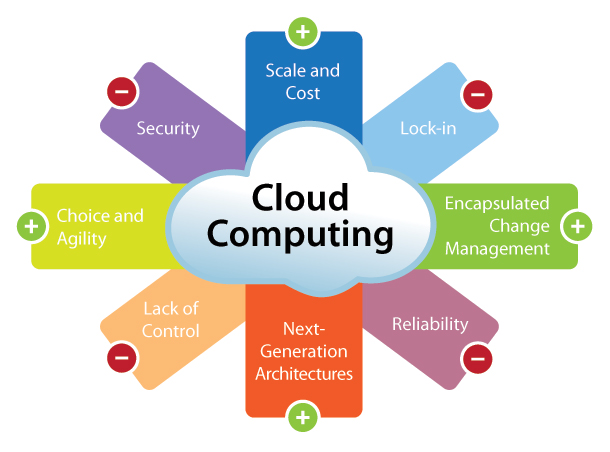 an introduction background and factors for development of cloud computing A comprehensive look at the path to cloud migrations introduction many organizations and because cloud computing is a rapidly evolving area of it.