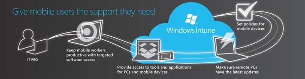 Support Mobile Users with Windows Intune