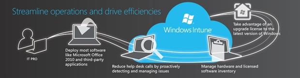 Increase Operation Efficiency with Windows Intune from the Web and I